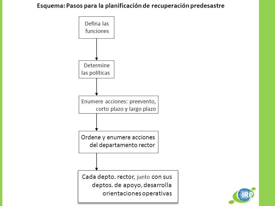 Esquema: Pasos para la planificación de recuperación predesastre Defina las funciones Determine las políticas Enumere acciones: preevento, corto plazo
