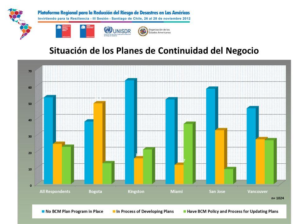 Situación de los Planes de Continuidad del Negocio