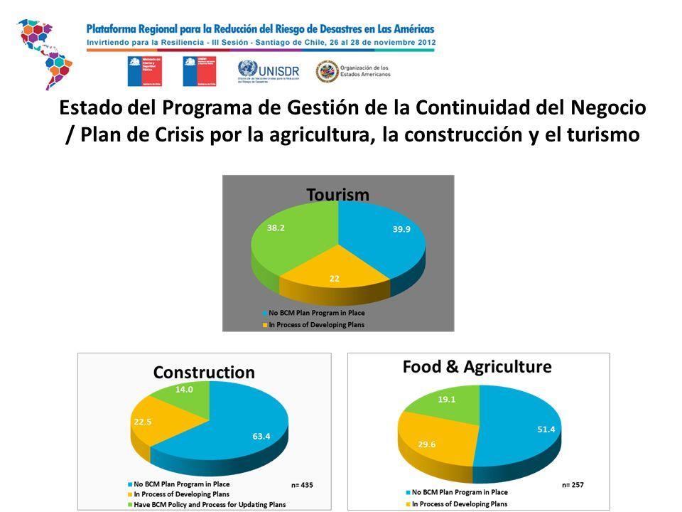 Estado del Programa de Gestión de la Continuidad del Negocio / Plan de Crisis por la agricultura, la construcción y el turismo