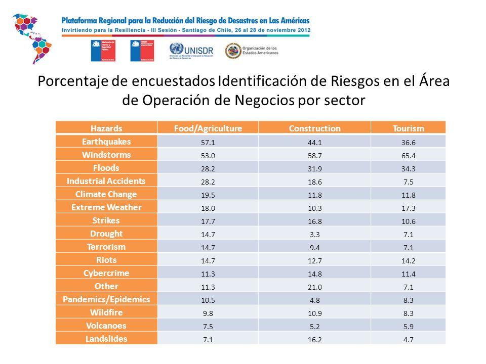 Identificación de peligros relacionados con las interrupciones de negocios - Experiencia por sector