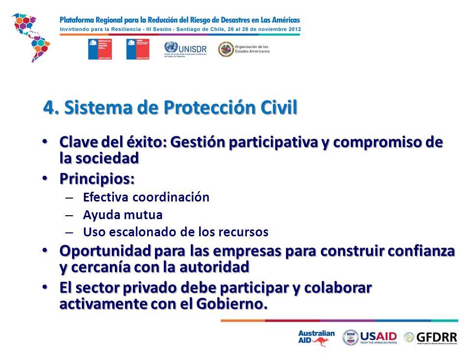 4. Sistema de Protección Civil Clave del éxito: Gestión participativa y compromiso de la sociedad Clave del éxito: Gestión participativa y compromiso