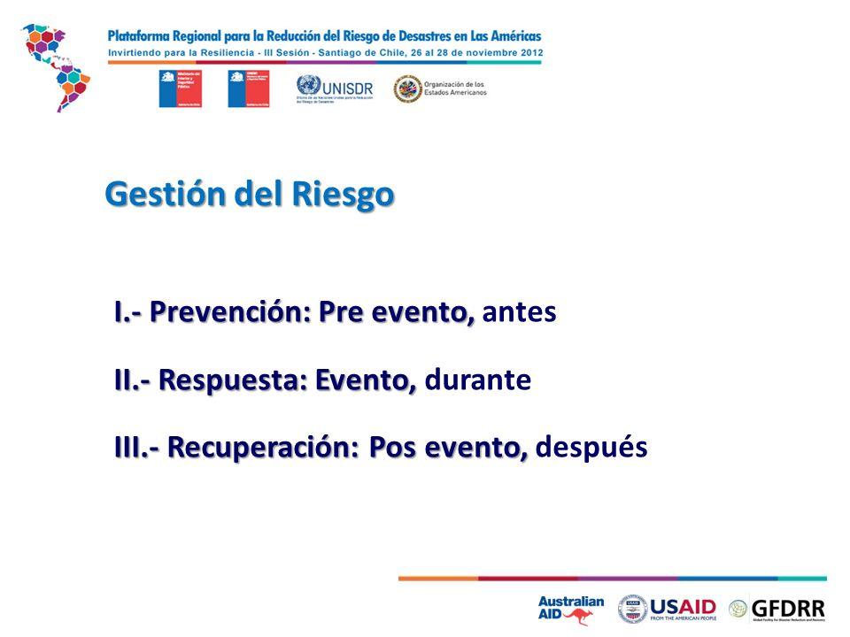 Gestión del Riesgo I.- Prevención: Pre evento, I.- Prevención: Pre evento, antes II.- Respuesta: Evento, II.- Respuesta: Evento, durante III.- Recuper