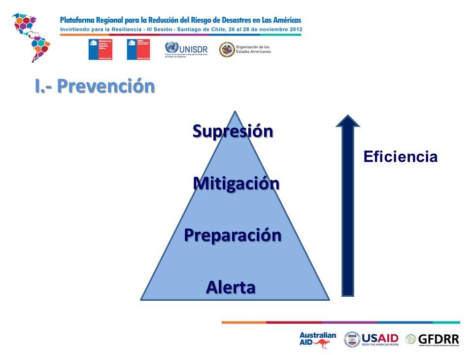 Eficiencia Supresión Mitigación Mitigación Preparación Preparación Alerta Alerta I.- Prevención