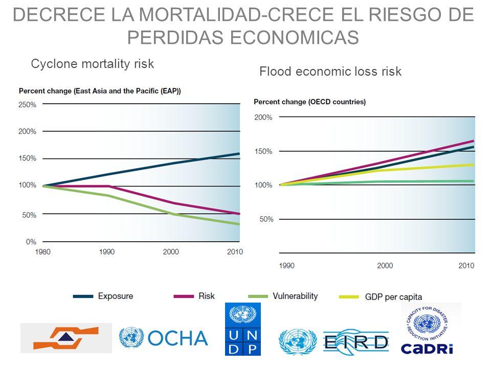 DECRECE LA MORTALIDAD-CRECE EL RIESGO DE PERDIDAS ECONOMICAS Cyclone mortality risk Flood economic loss risk