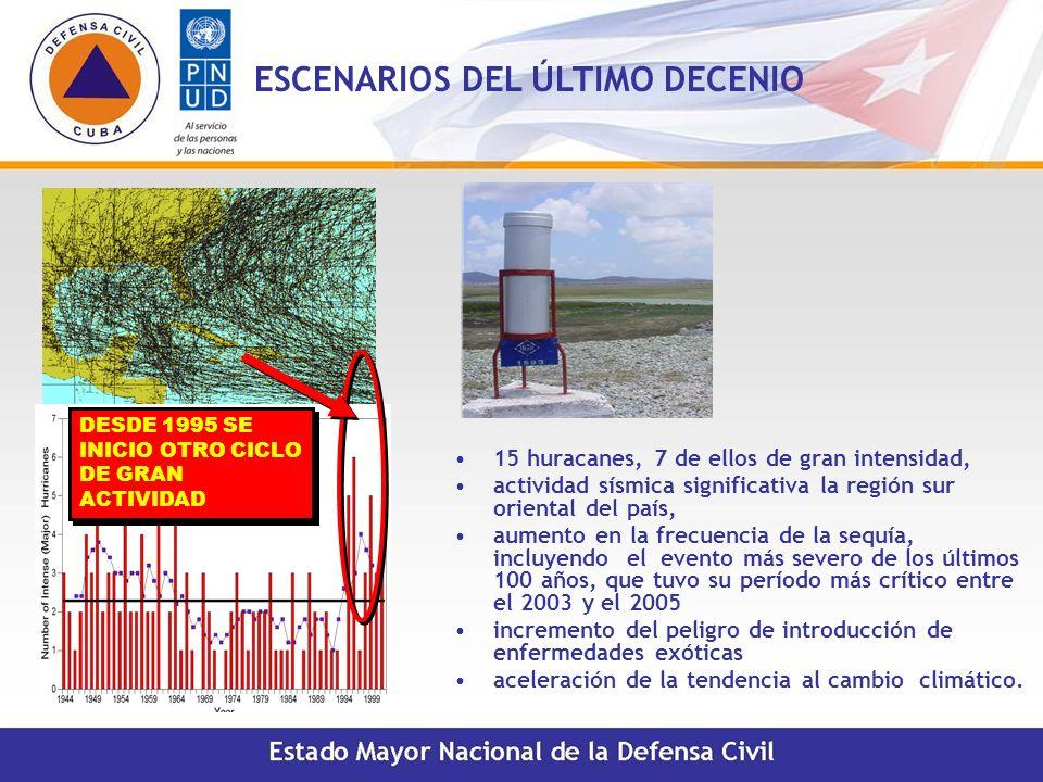 DESDE 1995 SE INICIO OTRO CICLO DE GRAN ACTIVIDAD 15 huracanes, 7 de ellos de gran intensidad, actividad sísmica significativa la región sur oriental