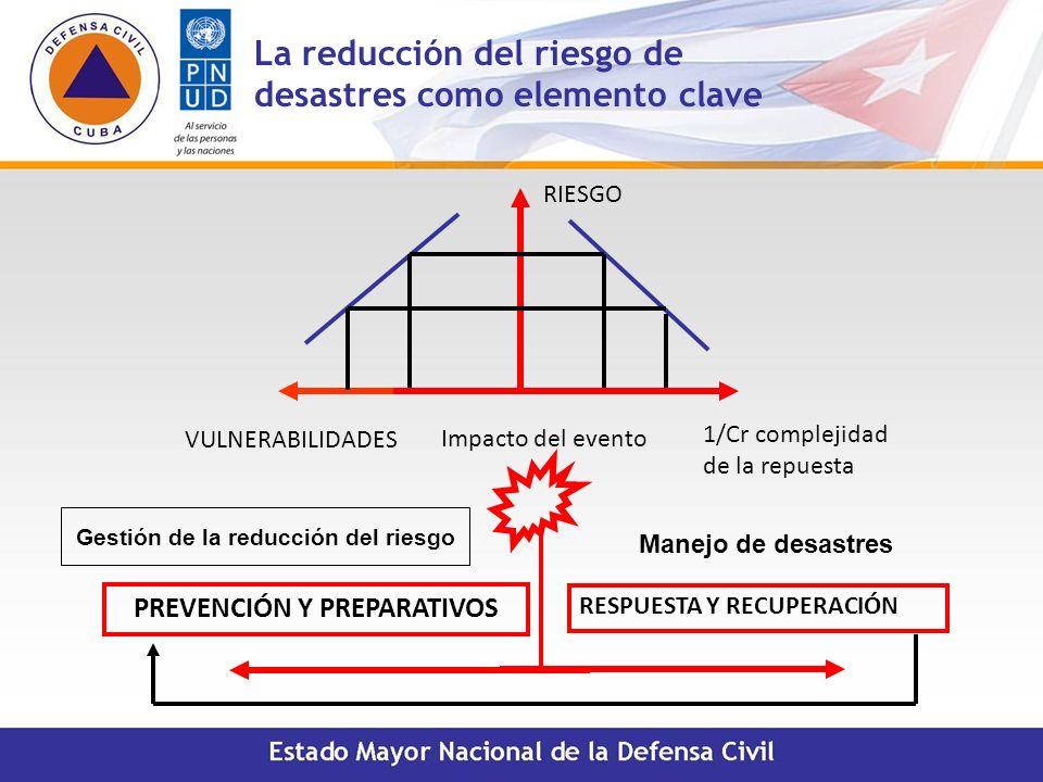 La reducción del riesgo de desastres como elemento clave Impacto del evento PREVENCIÓN Y PREPARATIVOS RESPUESTA Y RECUPERACIÓN RIESGO 1/Cr complejidad