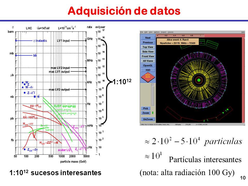 10 Adquisición de datos Partículas interesantes 1:10 12 sucesos interesantes 1:10 12 (nota: alta radiación 100 Gy)
