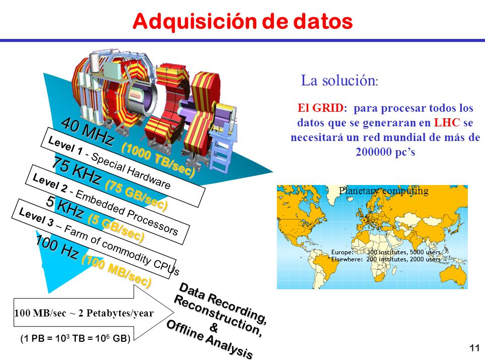 11 Adquisición de datos Data Recording, Reconstruction,& Offline Analysis (1 PB = 10 3 TB = 10 6 GB) Level 1 - Special Hardware Level 2 - Embedded Pro