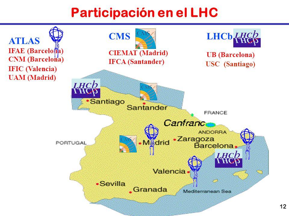 12 Participación en el LHC ATLAS IFAE (Barcelona) CNM (Barcelona) CMSLHCb UB (Barcelona) IFIC (Valencia) UAM (Madrid) USC (Santiago) CIEMAT (Madrid) I