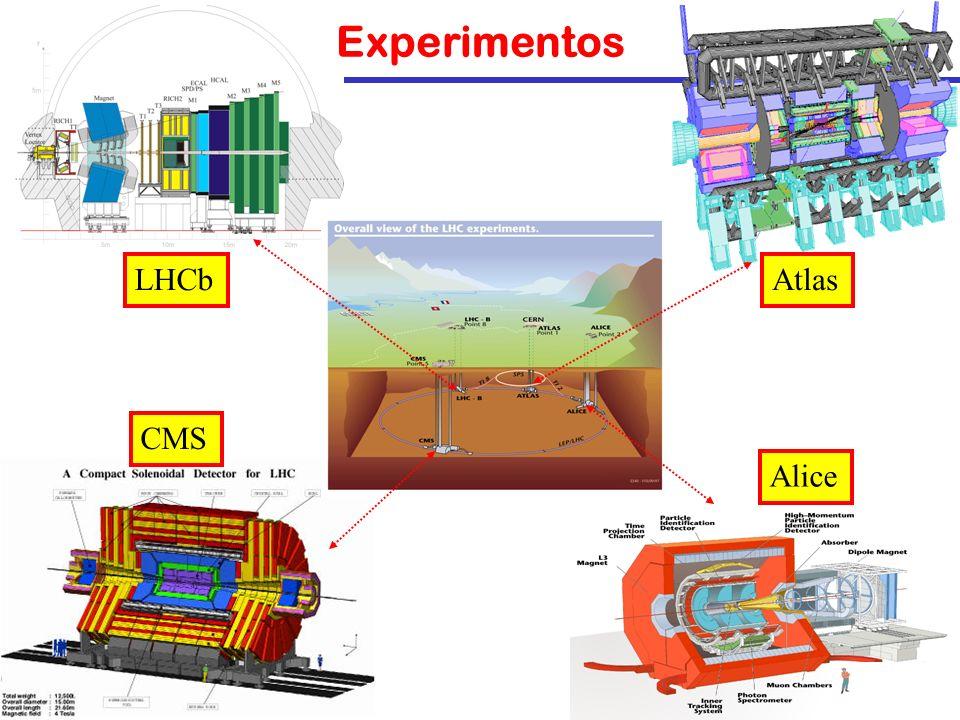 4 Experimentos Alice CMS LHCbAtlas