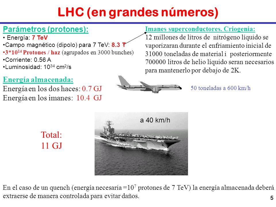 5 LHC (en grandes números) Parámetros (protones): Energía: 7 TeV Campo magnético (dipolo) para 7 TeV: 8.3 T 3*10 14 Protones / haz (agrupados en 3000