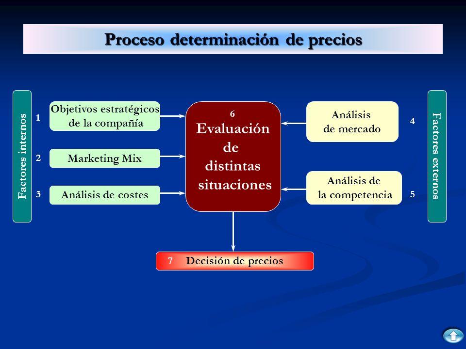 Proceso determinación de precios Factores internos Análisis de costes Marketing Mix Objetivos estratégicos de la compañía Decisión de precios Evaluaci