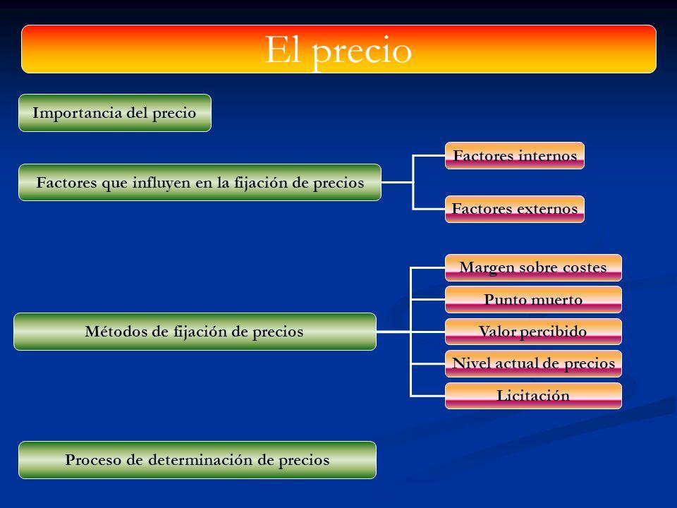 Factores internos Factores externos Factores que influyen en la fijación de precios Importancia del precio Métodos de fijación de precios El precio Pr