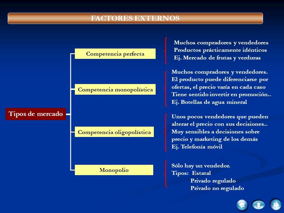 FACTORES EXTERNOS Tipos de mercado Competencia perfecta Competencia oligopolística Competencia monopolística Monopolio Muchos compradores y vendedores