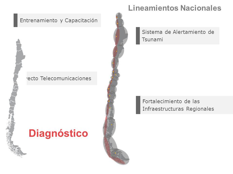 3 Proyecto Telecomunicaciones Fortalecimiento de las Infraestructuras Regionales Sistema de Alertamiento de Tsunami Entrenamiento y Capacitación Lineamientos Nacionales Diagnóstico