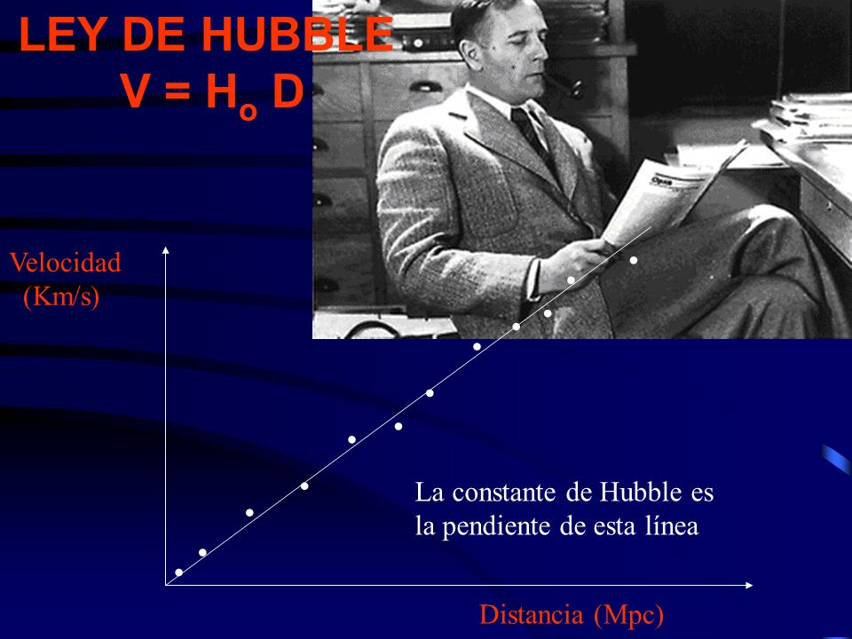 Edwin Hubble (1889-1953) Las Galaxias son Universos Isla El Universo se expande y obedece la Ley de Hubble V=H D Estudios acerca de la homogeneidad e