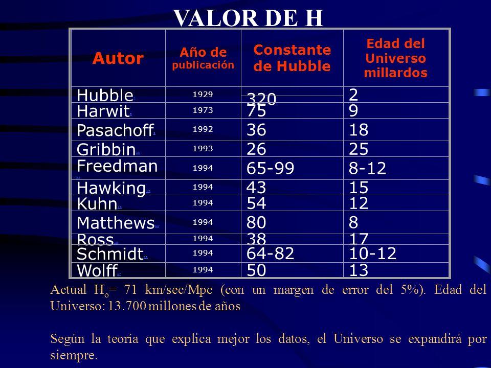 Constante de Hubble Valores de la constante de Hubble a través del tiempo Hubble (1926): 500 km s -1 Mpc -1 Sandage (1956): 75 km s -1 Mpc -1 Desde entonces: 50-100 km s -1 Mpc -1 Valor desde 2003: 65-75 km s -1 Mpc -1