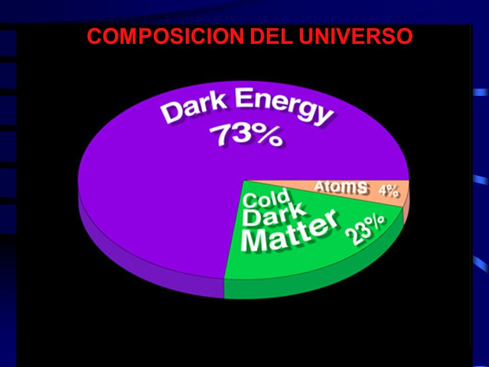 COMPOSICION DEL UNIVERSO