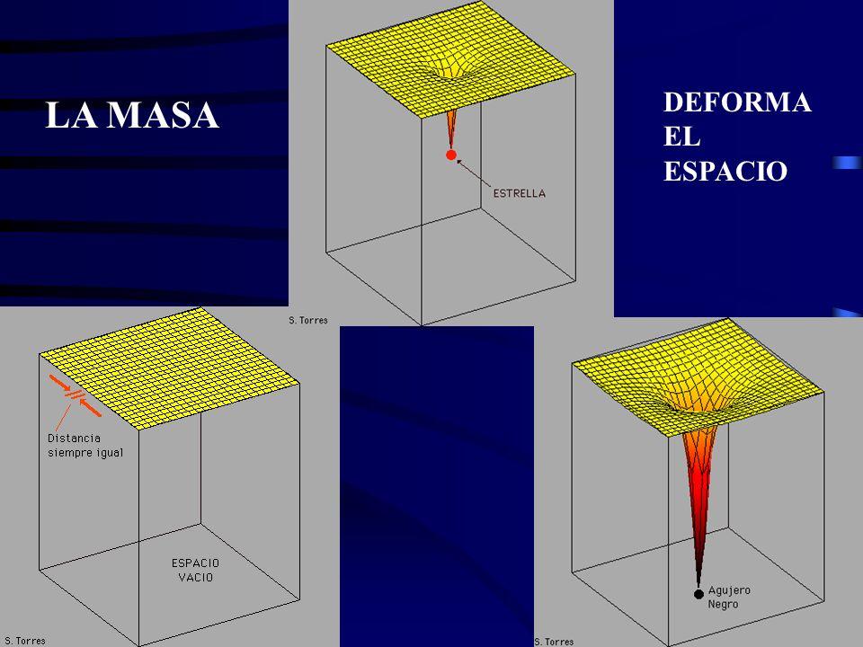 La Densidad está relacionado con la geometría en el modelo estándar más simple (constante cosmológica = 0): Plano ρ = ρcrit Curvatura positiva ρ > ρcr