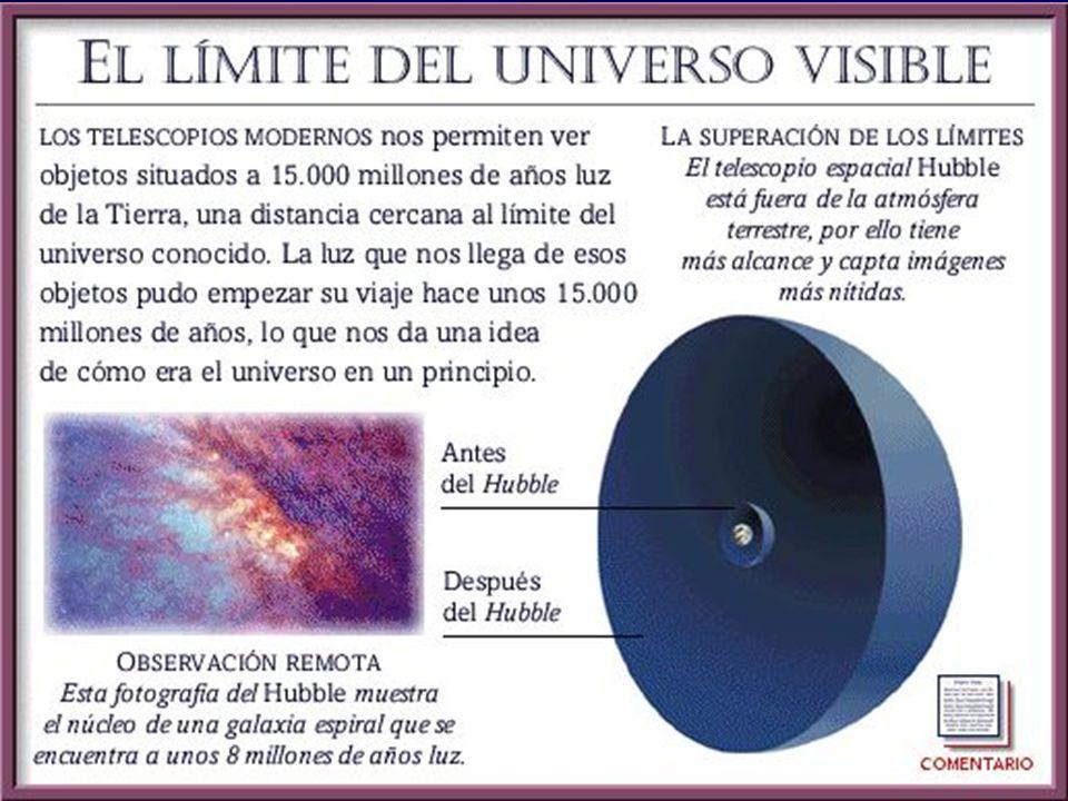 Parámetros cosmológicos Determinados con observaciones de: Constante de Hubble en función de distancia Fondo de microondas cósmicos (WMAP) Resultados: Densidad critica (geometría plana) –Materia: 30% Bariones: 3% Bariones visibles 0.3% Materia oscura 27% –Energía oscura: 70% Futuro del Universo: expansión exponencial Edad del Universo: 13,7 mil millones de años CONCLUSION