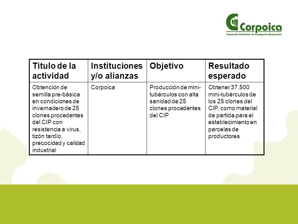 Plan de Trabajo LocalizaciónMétodosFecha de iniciación y finalización Plan futuro Centro de Investigación Tibaitatá-Corpoica Proceso de evaluación de tasa de multiplicación de producción de mini- tubérculos de los 25 clones introducidos del CIP.