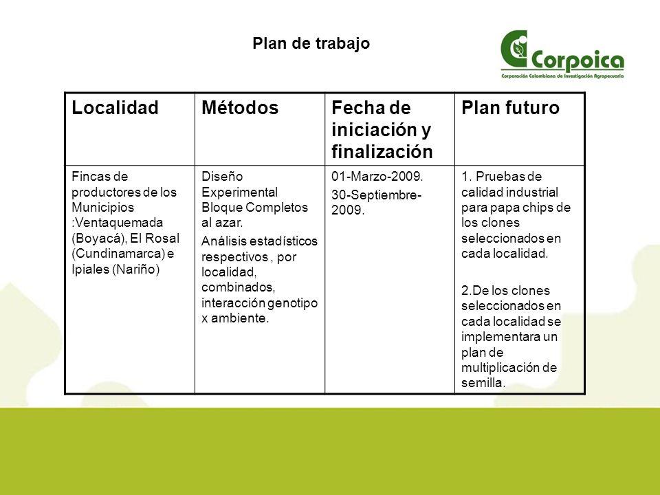 Presupuesto de Actividad RubroFondos RED FONTAGRO Año 2008 Fondos INIA España Año 2009 Fondos Propios Corpoica TOTAL Insumos 11108001910 Equipos 350 Personal 100025080009250 Consultores y Esp.