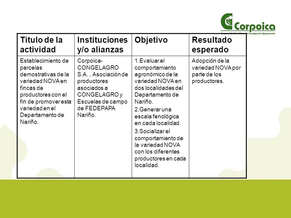 Plan de trabajo LocalidadMétodosFecha de iniciación y finalización Plan futuro Fincas de productores en los Municipios de Ipiales y Pupiales (Nariño).