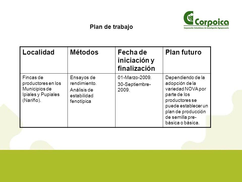 Presupuesto de Actividad RubroFondos RED FONTAGRO Año 2008 Fondos INIA España Año 2009 Fondos t Propios Corpoica TOTAL Insumos 333240573 Equipos Personal 3007540004375 Consultores y Esp.