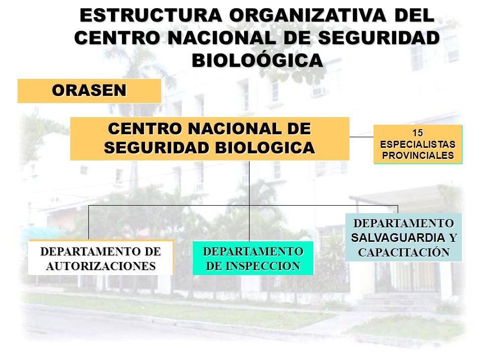 SISTEMA NACIONAL DE SEGURIDAD BIOLOGICA EN CUBA CITMACITMA GOBIERNOGOBIERNO COMITES RAMALES DE SEGURIDAD BIOLOGICA CNSB GRUPO TECNICO ASESOR ESTRUCTUR