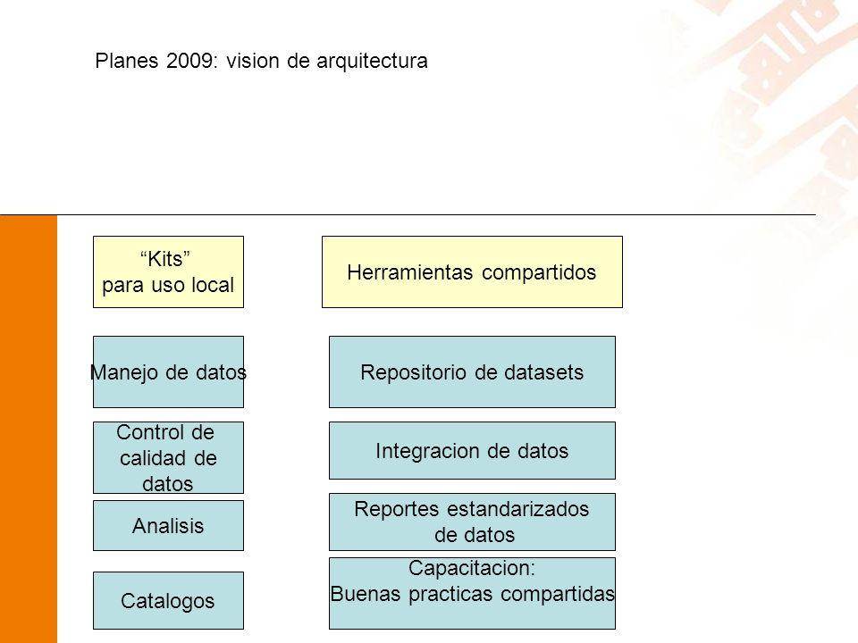 Planes 2009: vision de arquitectura Kits para uso local Herramientas compartidos Manejo de datos Control de calidad de datos Analisis Catalogos Repositorio de datasets Integracion de datos Reportes estandarizados de datos Capacitacion: Buenas practicas compartidas
