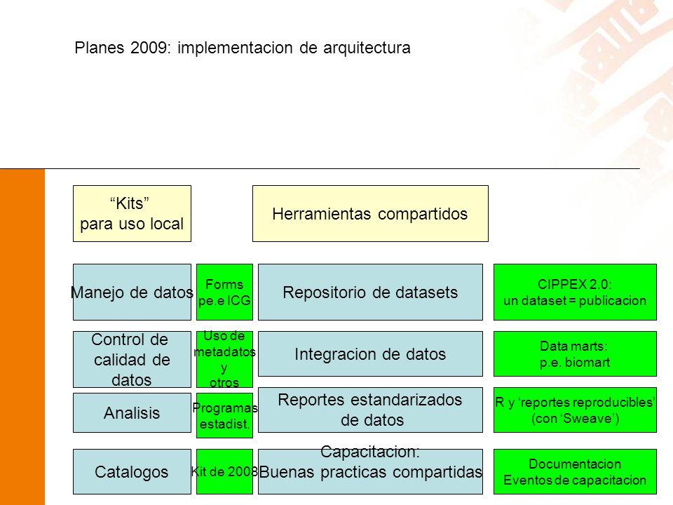 Planes 2009: implementacion de arquitectura Kits para uso local Herramientas compartidos Manejo de datos Control de calidad de datos Analisis Catalogos Repositorio de datasets Integracion de datos Reportes estandarizados de datos Capacitacion: Buenas practicas compartidas Forms pe.e ICG Uso de metadatos y otros Programas estadist.