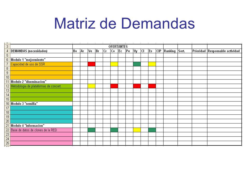 11:00-13:00 - elaboración de planes - Sortear 3/3/2/2 por prioridad: ofertas & demandas (20 min.) - Formación de pequeños grupos de trabajo (20 min.) - Elaboración de planes de trabajo (80 min.) 14:00-16:00 - elaboración planes - Elaboración de planes de trabajo (20 min.) - Presentación de planes de trabajo (100 min.)