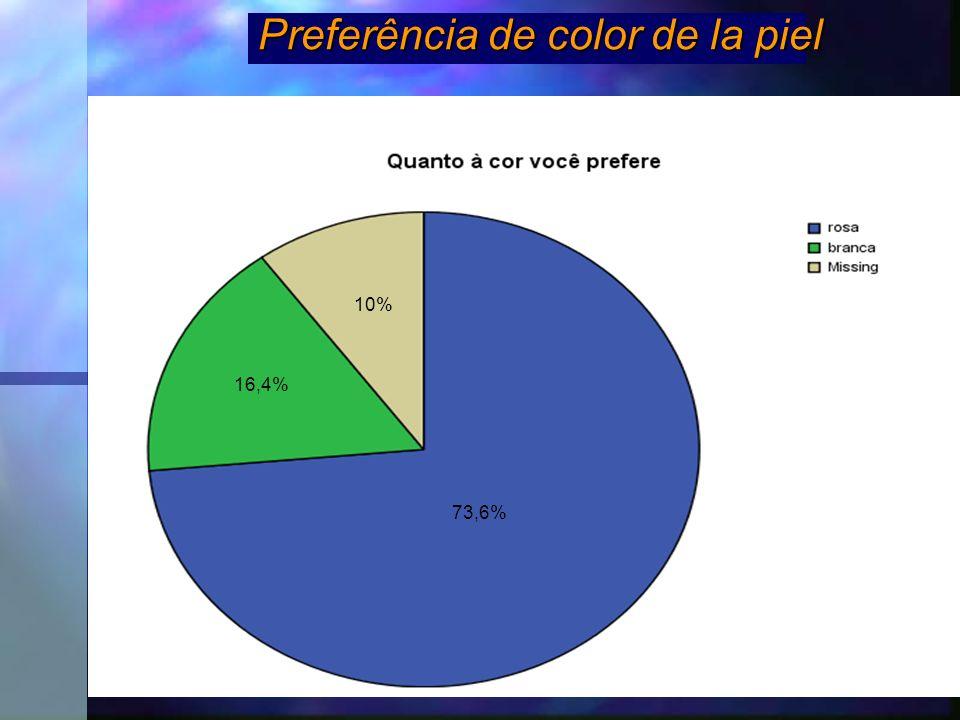 Preferência de color de la piel 10% 16,4% 73,6%