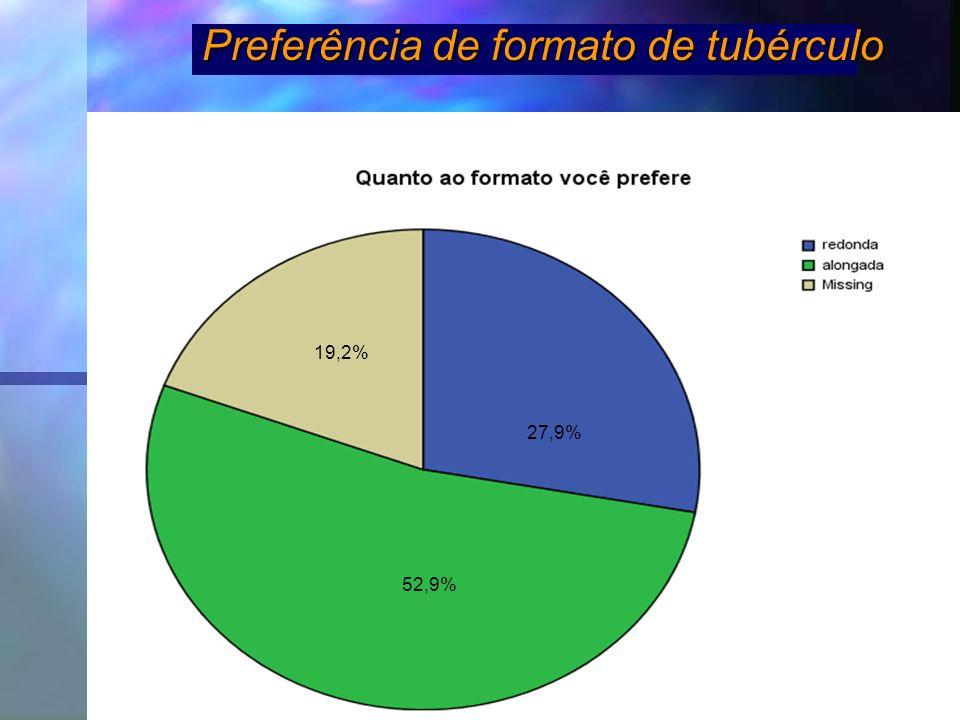 Preferência de formato de tubérculo 19,2% 27,9% 52,9%