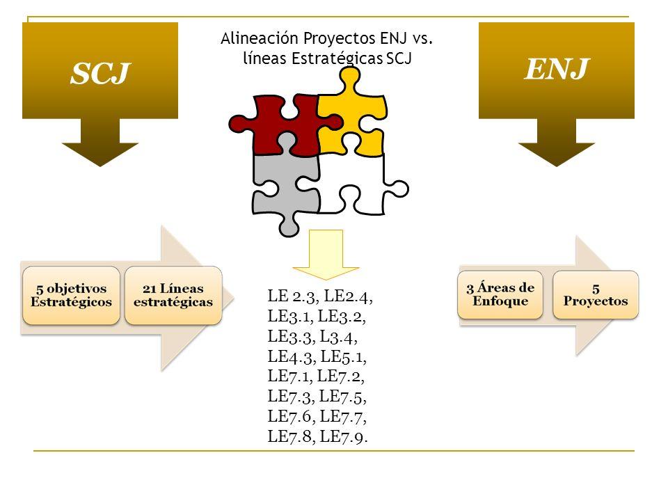 SCJ ENJ Alineación Proyectos ENJ vs. líneas Estratégicas SCJ LE 2.3, LE2.4, LE3.1, LE3.2, LE3.3, L3.4, LE4.3, LE5.1, LE7.1, LE7.2, LE7.3, LE7.5, LE7.6