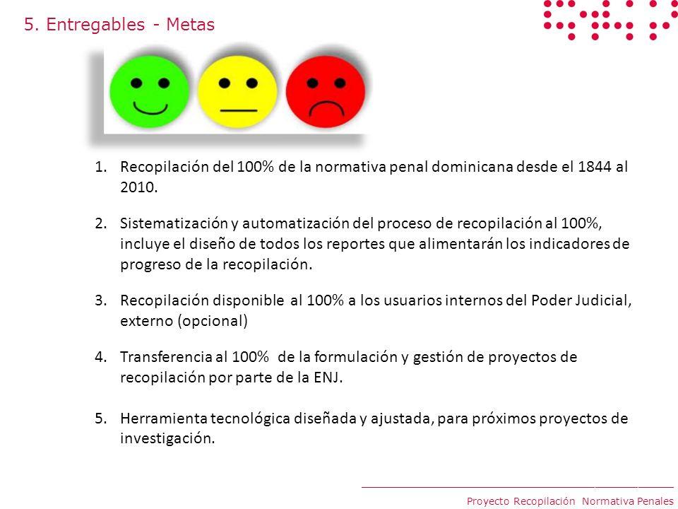 5. Entregables - Metas ____________________________________________ Proyecto Recopilación Normativa Penales 1.Recopilación del 100% de la normativa pe