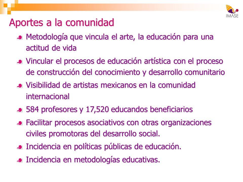 Aportes a la comunidad Metodología que vincula el arte, la educación para una actitud de vida Vincular el procesos de educación artística con el proce