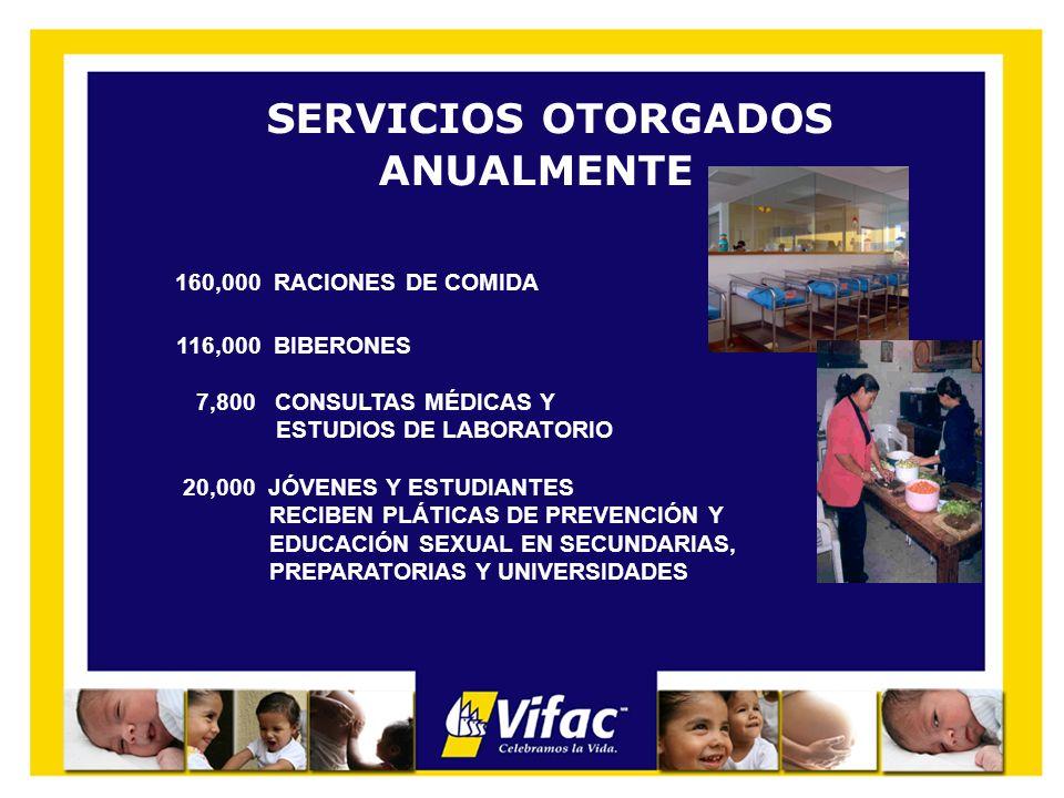 SERVICIOS OTORGADOS ANUALMENTE 160,000 RACIONES DE COMIDA 116,000 BIBERONES 7,800 CONSULTAS MÉDICAS Y ESTUDIOS DE LABORATORIO 20,000 JÓVENES Y ESTUDIA