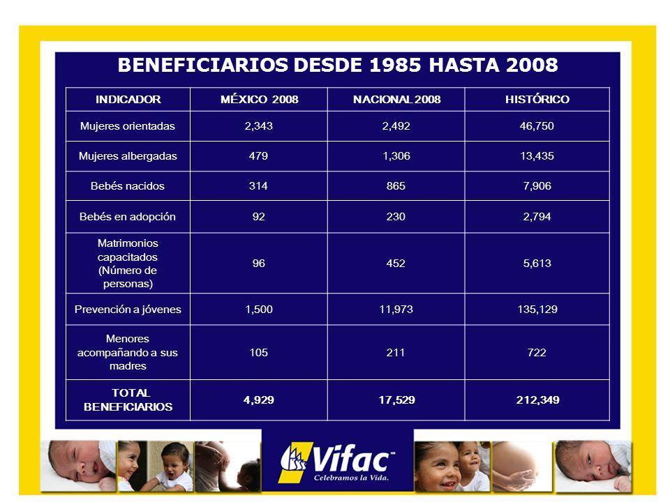 BENEFICIARIOS DESDE 1985 HASTA 2008 INDICADORMÉXICO 2008NACIONAL 2008HISTÓRICO Mujeres orientadas2,3432,49246,750 Mujeres albergadas4791,30613,435 Beb
