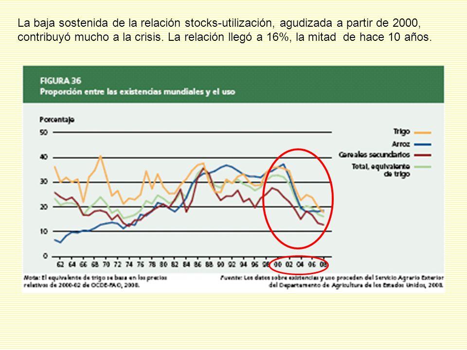 La baja sostenida de la relación stocks-utilización, agudizada a partir de 2000, contribuyó mucho a la crisis.