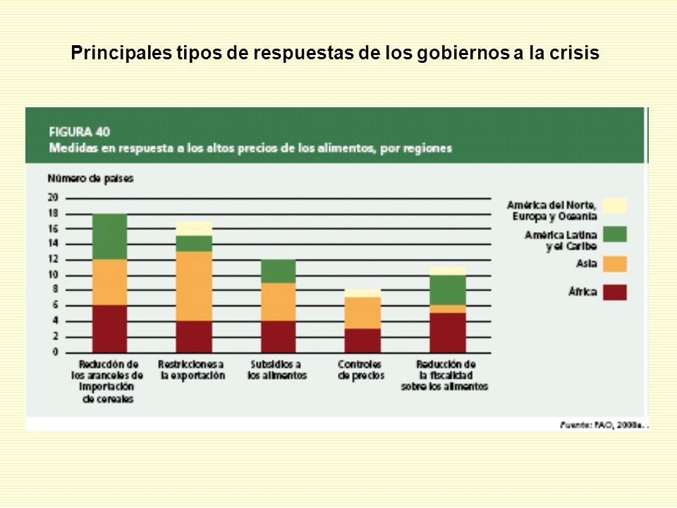 Principales tipos de respuestas de los gobiernos a la crisis