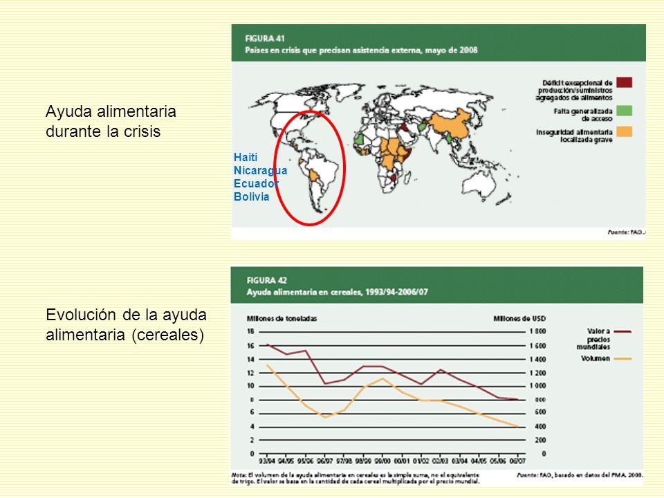 Haiti Nicaragua Ecuador Bolivia Ayuda alimentaria durante la crisis Evolución de la ayuda alimentaria (cereales)