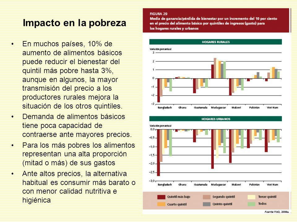 Impacto en la pobreza En muchos países, 10% de aumento de alimentos básicos puede reducir el bienestar del quintil más pobre hasta 3%, aunque en algunos, la mayor transmisión del precio a los productores rurales mejora la situación de los otros quintiles.