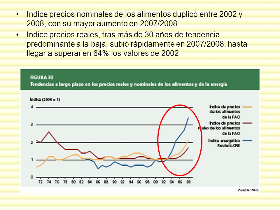 Indice precios nominales de los alimentos duplicó entre 2002 y 2008, con su mayor aumento en 2007/2008 Indice precios reales, tras más de 30 años de tendencia predominante a la baja, subió rápidamente en 2007/2008, hasta llegar a superar en 64% los valores de 2002