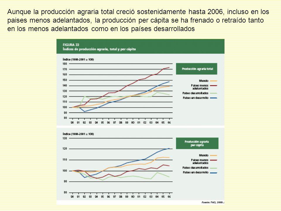 Aunque la producción agraria total creció sostenidamente hasta 2006, incluso en los paises menos adelantados, la producción per cápita se ha frenado o retraído tanto en los menos adelantados como en los países desarrollados