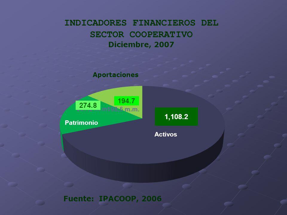 INDICADORES FINANCIEROS DEL SECTOR COOPERATIVO Diciembre, 2007 Fuente: IPACOOP, 2006 Aportaciones 1,108.2 194.7 274.8