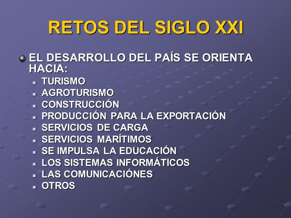 EL DESARROLLO DEL PAÍS SE ORIENTA HACIA: TURISMO TURISMO AGROTURISMO AGROTURISMO CONSTRUCCIÓN CONSTRUCCIÓN PRODUCCIÓN PARA LA EXPORTACIÓN PRODUCCIÓN P