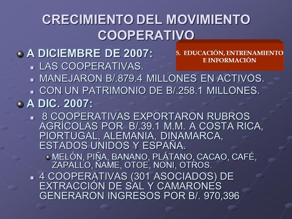 A DICIEMBRE DE 2007: LAS COOPERATIVAS. LAS COOPERATIVAS. MANEJARON B/.879.4 MILLONES EN ACTIVOS. MANEJARON B/.879.4 MILLONES EN ACTIVOS. CON UN PATRIM
