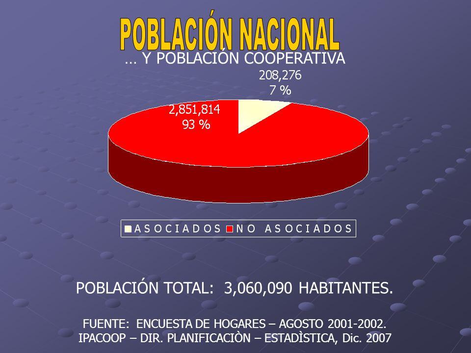 POBLACIÓN TOTAL: 3,060,090 HABITANTES. FUENTE: ENCUESTA DE HOGARES – AGOSTO 2001-2002. IPACOOP – DIR. PLANIFICACIÒN – ESTADÌSTICA, Dic. 2007 … Y POBLA