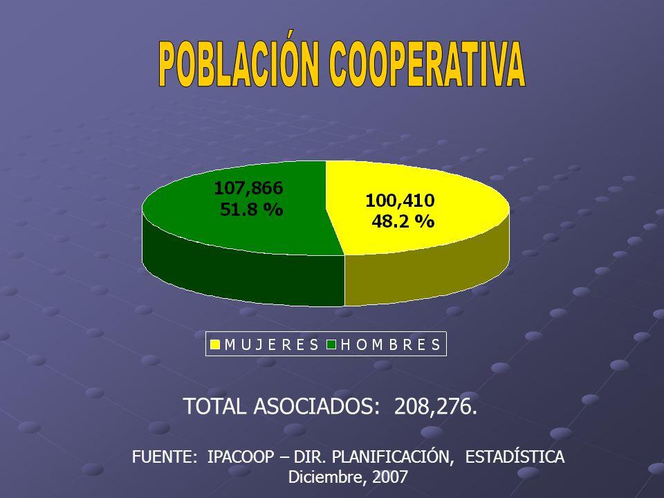 TOTAL ASOCIADOS: 208,276. FUENTE: IPACOOP – DIR. PLANIFICACIÓN, ESTADÍSTICA Diciembre, 2007